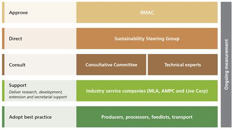 governance and principles australian beef sustainability