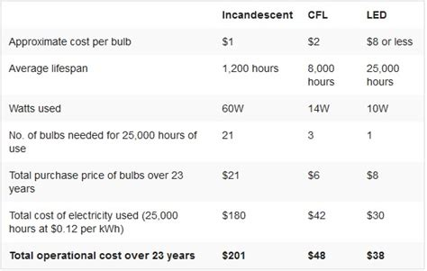 led light bulbs price comparison led light bulb price comparison traditional and led