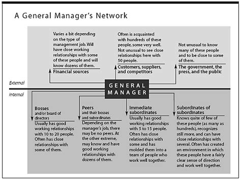 kotter the general managers what effective general managers really do