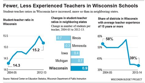Faculty To Student Ratio Mba Programs by 187 Fewer Teachers Less Experienced Teachers
