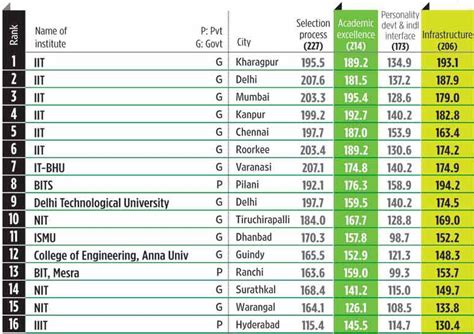 List Of Top B Schools In India For Mba by Gbtu Khabar Top Engineerign College