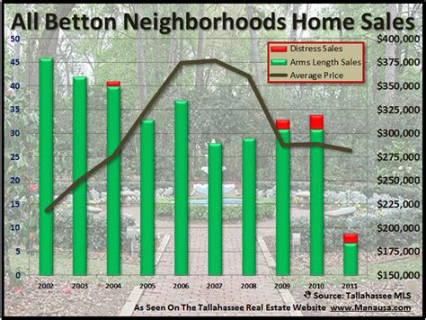 betting on betton in town neighborhood holds strong