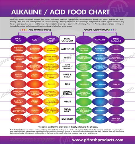 Which Bottled Water Is Best To Drink Uk by Ph Balance And Alkaline Level Charts Keep Track Of Your