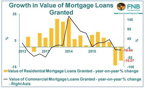 fnb house loans homeowners feel the pinch as mortgage market turns moneyweb