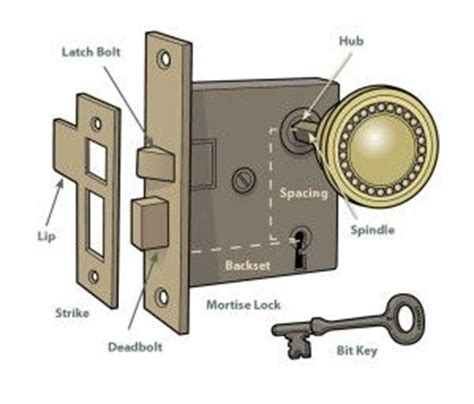 How To Fix A Door Lock by Mortise Lock Locks And Doors On