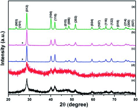 xrd pattern of carbon black stable anode performance of an sb carbon nanocomposite in