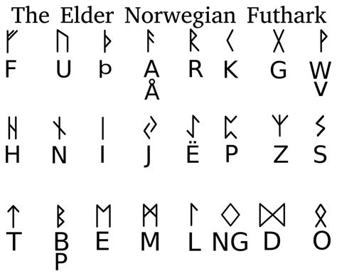 printable norwegian alphabet elder futhark cheat sheet by 357supermagnum on deviantart