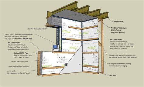 cost to gut a house to the studs the double stud wall simplified low cost high