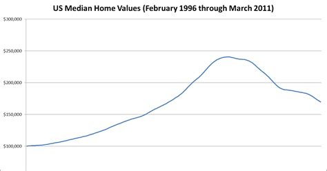 the vantage point declining american home values evidence