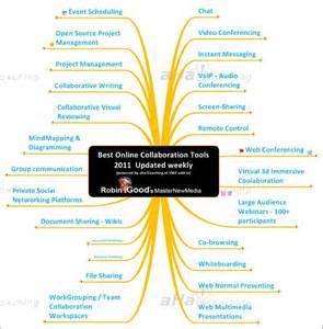 Online Collaboration Tool Best Online Collaboration Tools 2011 Collaboration