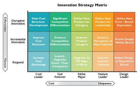 Strategy And Innovation Mba by Strategy Matrix 第12页 点力图库