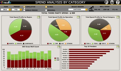 Procurement Spend Analysis Template vendor spend analytics visual bi solutions