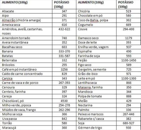 alimenti ricchi di albumina os perigos do s 243 dio otudo