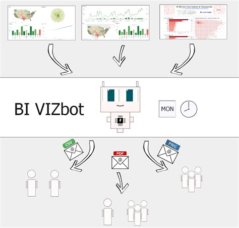 tableau server tutorial pdf bi vizbot for tableau bursts email reports to consumers