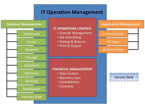 service layout design operations management image gallery itil it operations