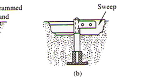 sweep pattern in casting mechanical technology sweep pattern