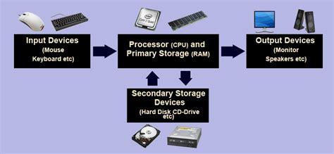 ram meaning inputer igcse ict hardware software