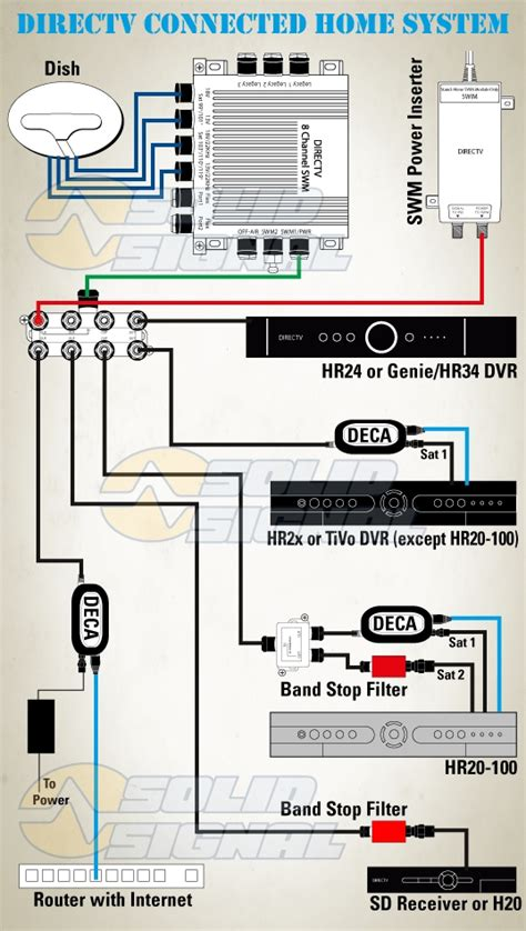 whole home dvr wiring diagram whole home receiver wiring