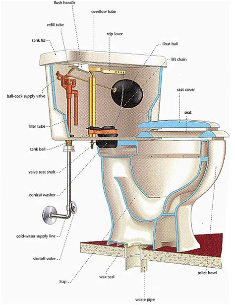 What Is Basement Waterproofing - home construction visual guide 4 bathroom and toilet