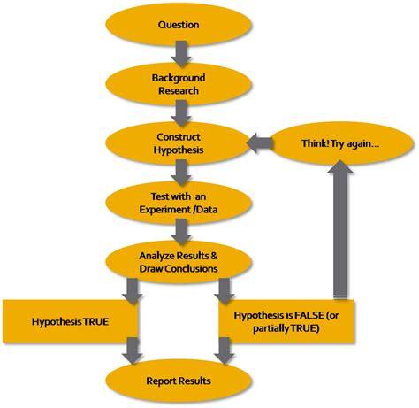 scientific method diagram esrm430 midterm dr l monika moskal