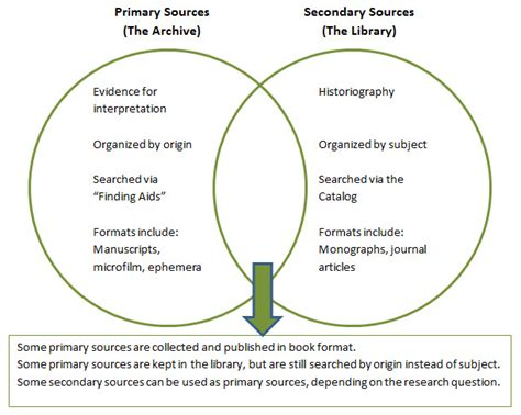 primary and secondary succession venn diagram in search of origins primary sources library