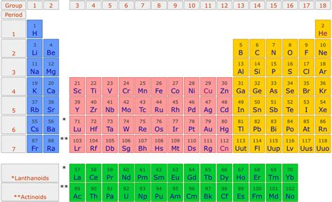 periodic table of elements sections section 1 science 9 chapter 5 the periodic table
