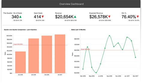 sle of data analysis report kpi dashboards dashboard tool zoho reports