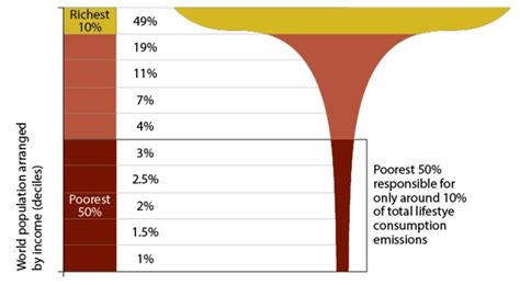 Still Richer Than Most Of Us 2 by The Rich The Poor And The Earth New Internationalist