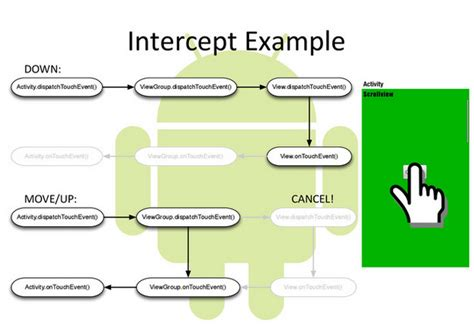 viewgroup android understanding android input touch events system framework dispatchtouchevent