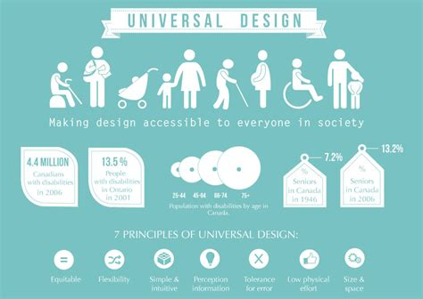 universal design standards for housing universal design for your home remodeling project