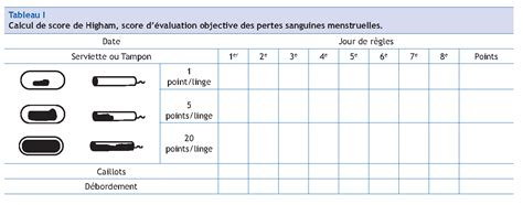 Calendrier D Ovulation Et Règles M 233 Nom 233 Trorragies Pubertaires Pas 224 Pas En P 233 Diatrie