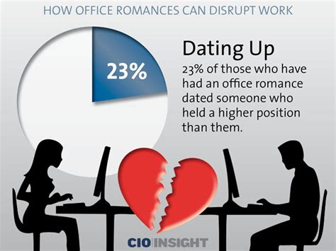 how office romances can disrupt work