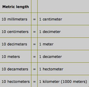 1 5 km to m 1 5 kilometers to meters conversion coulingchemistry period 2 chemistry