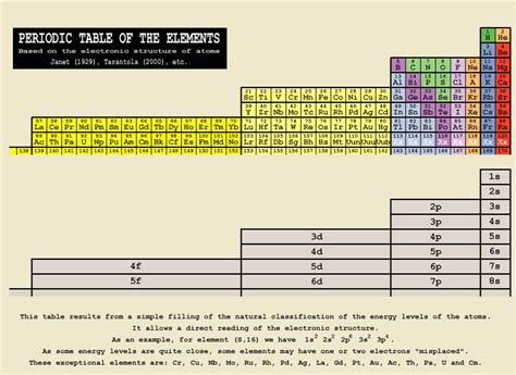 Form Periodic Table 4 04 periodic table janet form physics scisyhp pg 2
