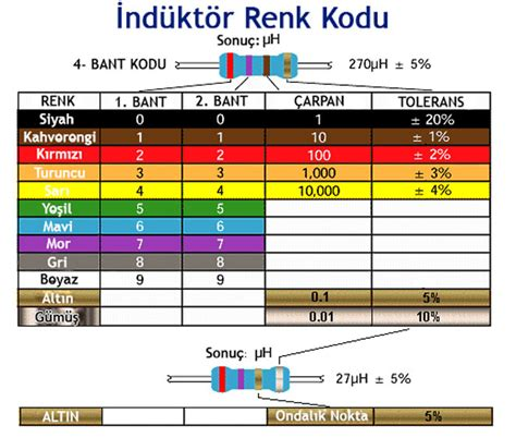 induction generator nedir inductors nedir 28 images using resistors what the hell do they do let s make robots