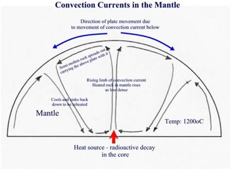 Convection Currents Produce The Heat In The Earth S Interior by Williams S Ict Tectonic Activity