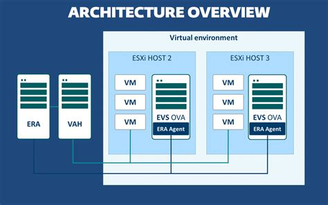 eset virtual appliance remotely manages network endpoint eset virtualization security for vmware vshield faq eset