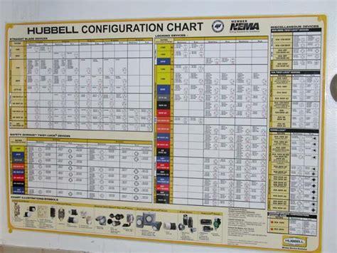 hubbell receptacle chart hubbell receptacle chart