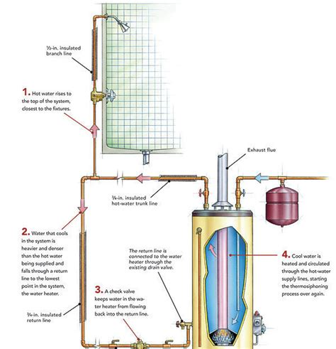 working with melamine fine homebuilding piping diagram for hot water recirculation wiring