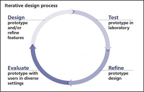 Design Is An Iterative Process | iterative process
