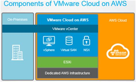 L On Aws by Aws Vmware Un Accord Qui Peut Changer La Du Cloud