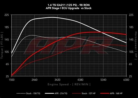 Audi A3 Ecu Upgrade by Audi A3 1 4tfsi Ea211 Apr Ecu Upgrade Benkeysのブログ