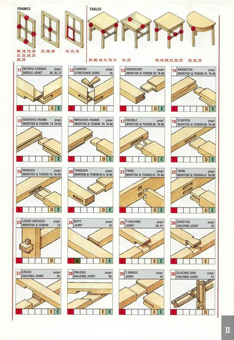 upholstery techniques illustrated pdf wood joints on pinterest japanese joinery japanese