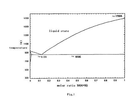 aluminum silicon alloy phase diagram phase diagram silicon aluminum why is silicon added to