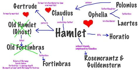 most important themes in hamlet paget english a revision site for year 10 13 students