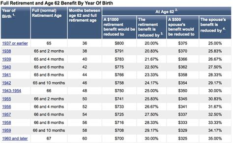social security table for retirement social security age reduction chart tips cleaning etc