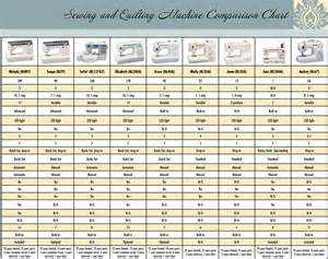sewing machine comparison sewing quilting machine comparison quilters apprentice
