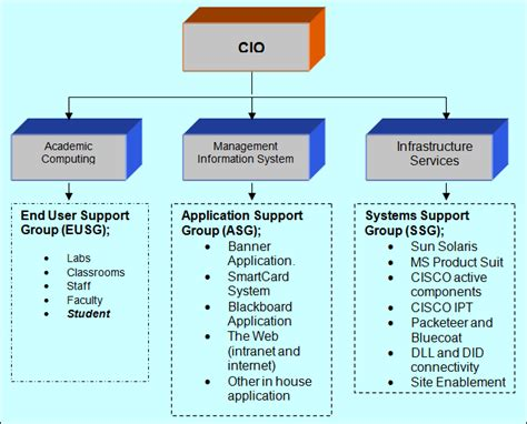 md help desk 7 best images of help desk organizational chart it