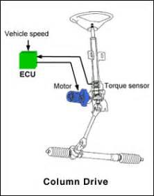 eramobila tips bedah power steering elektrik