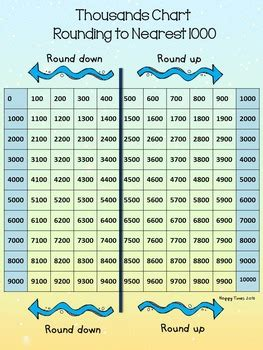 printable hundreds chart rounding pictures rounding to the nearest thousand worksheet